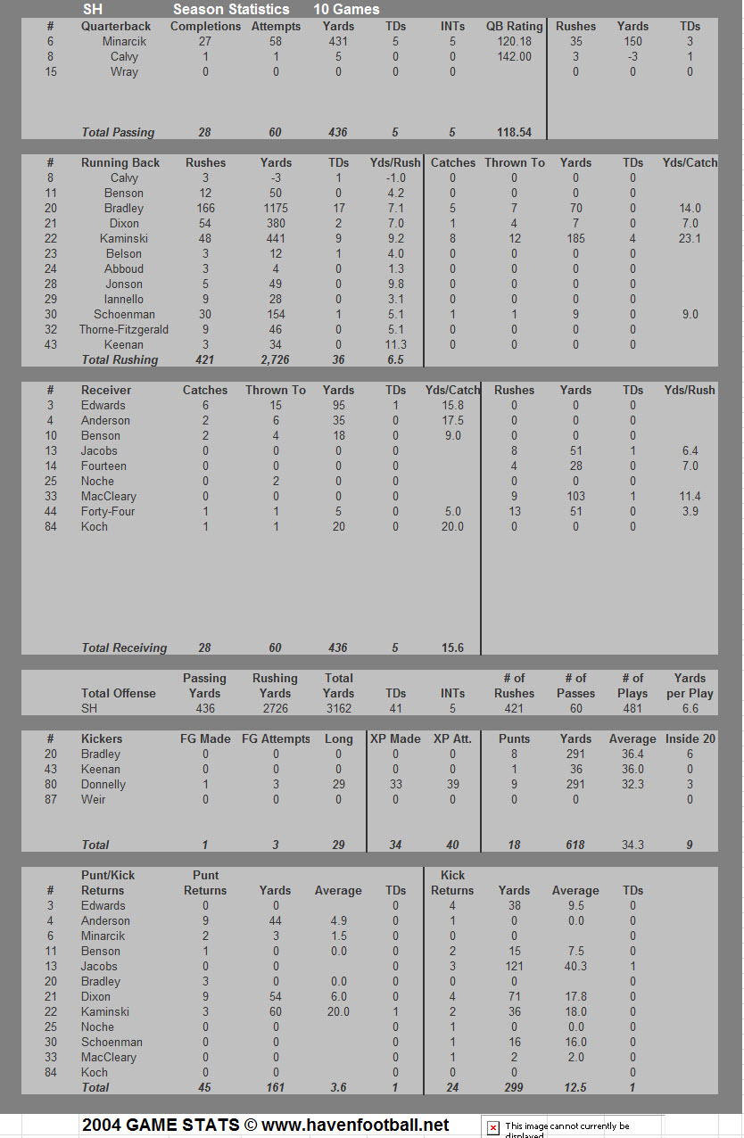 2004 Offensive Stats