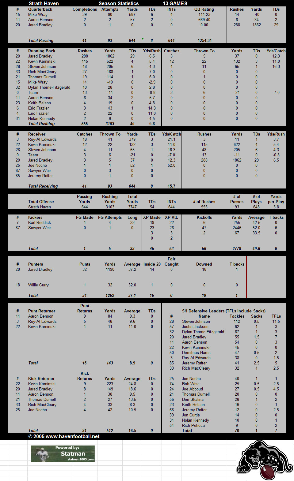 2005 Offensive Stats