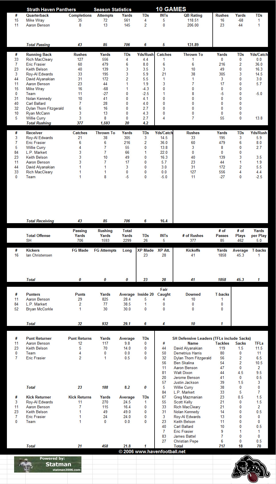 2006 Offensive Stats