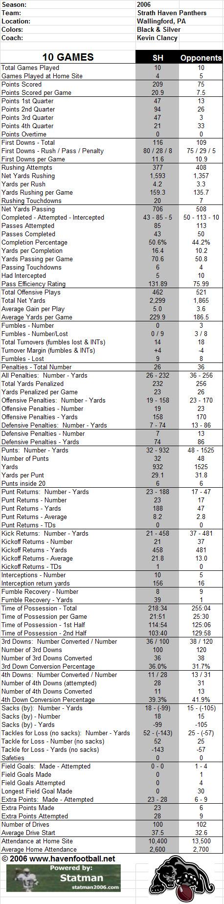 2006 Season Game Stats