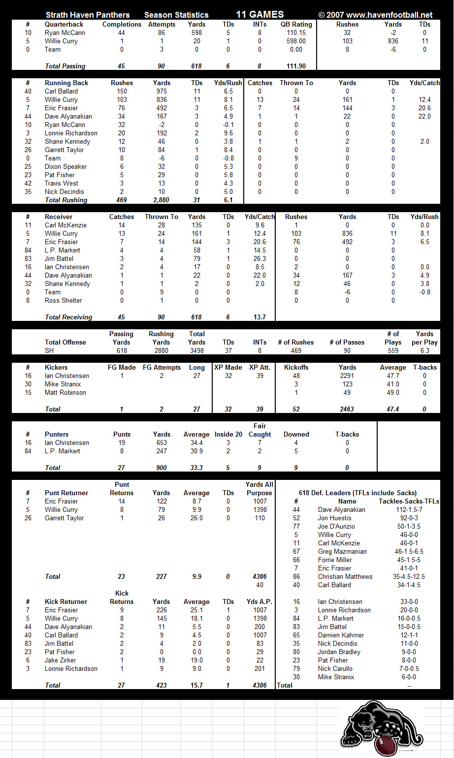 2007 Offensive Stats