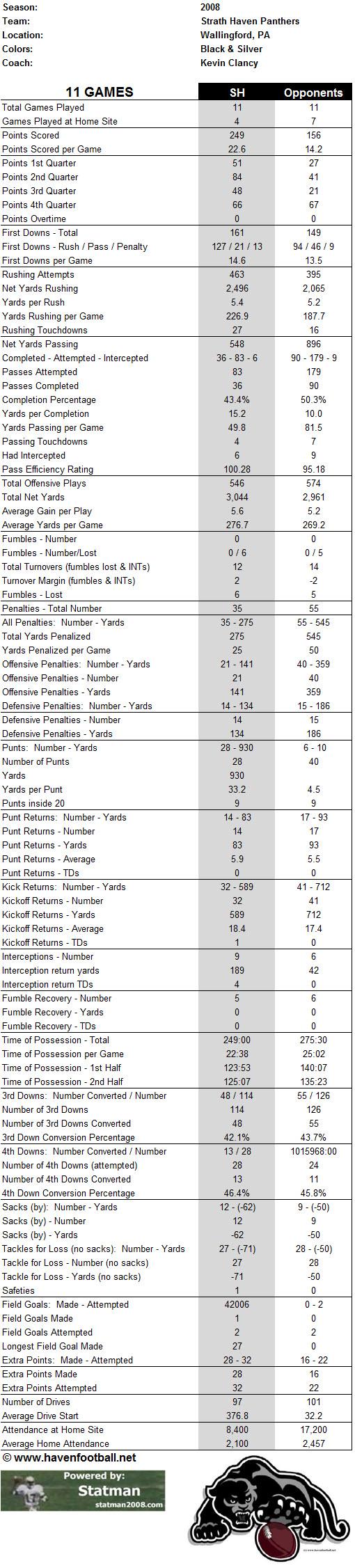 2008 Season Game Stats