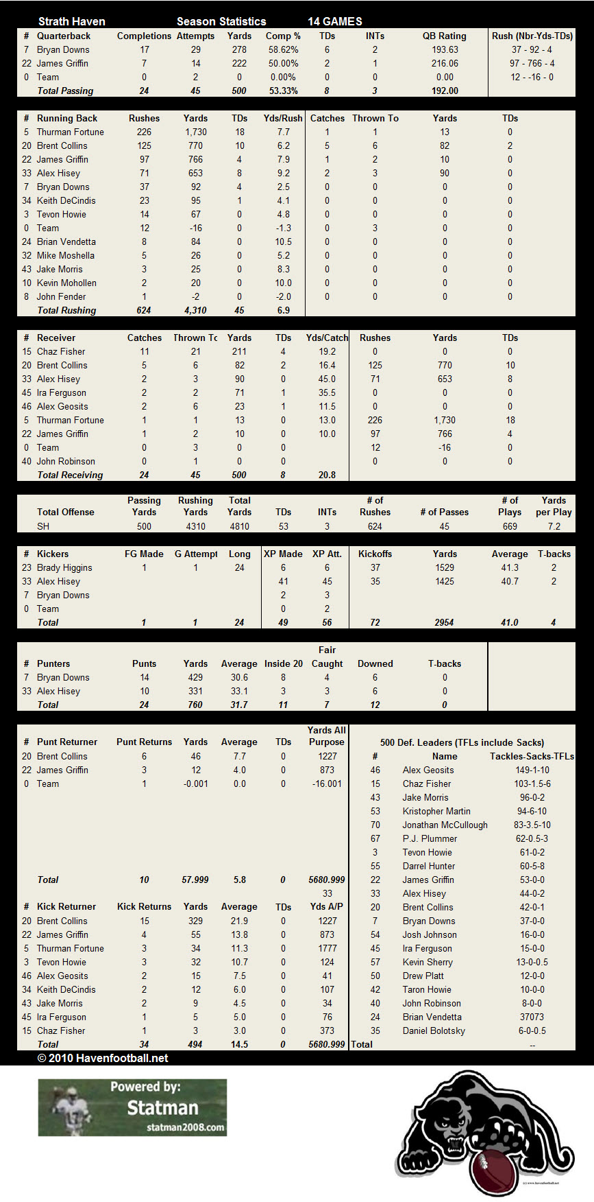 2010 Offensive Stats