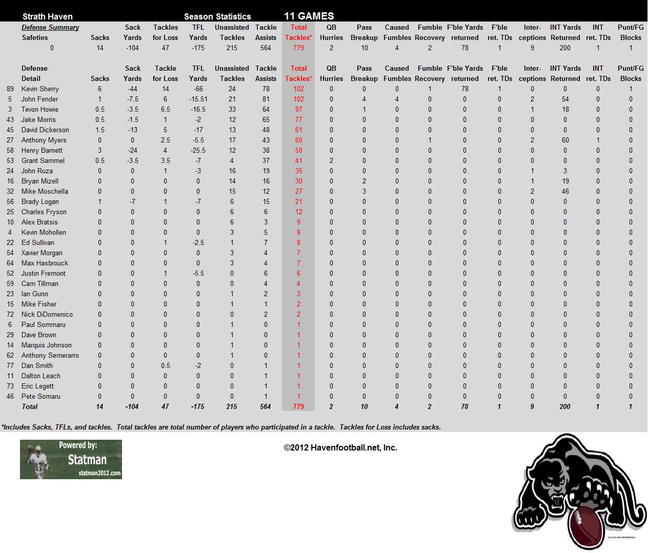 2012 Defensive Stats