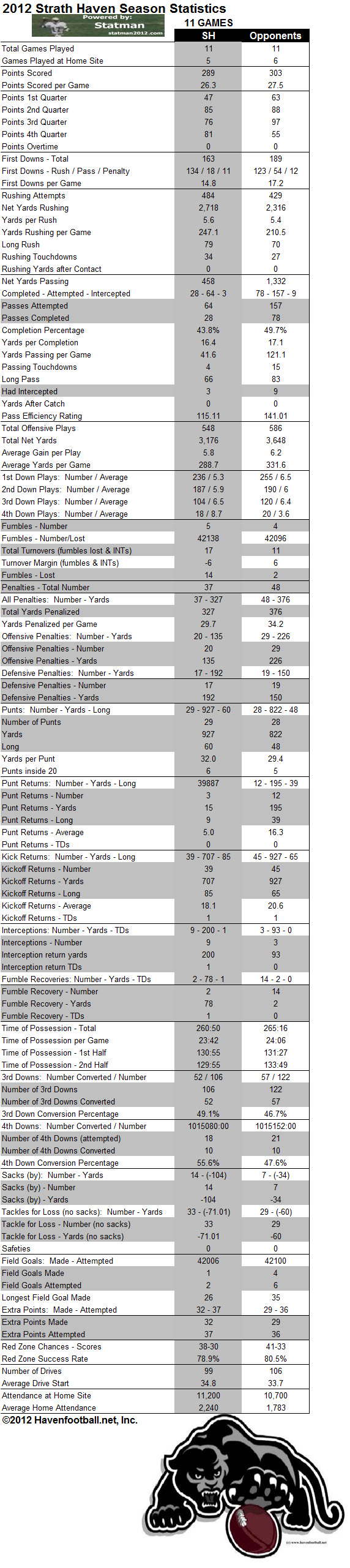 2012 Season Game Stats