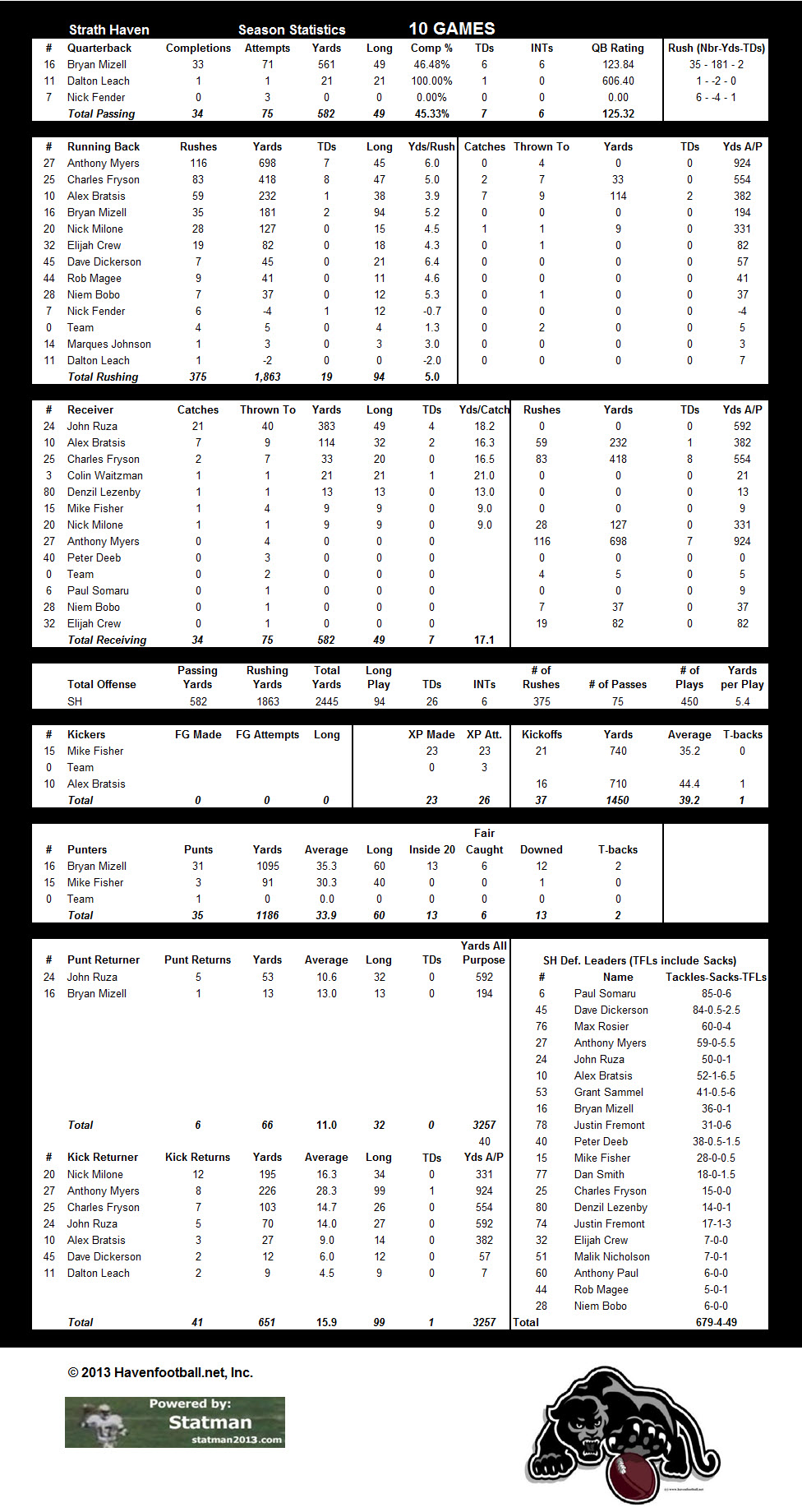 2013 Offensive Stats